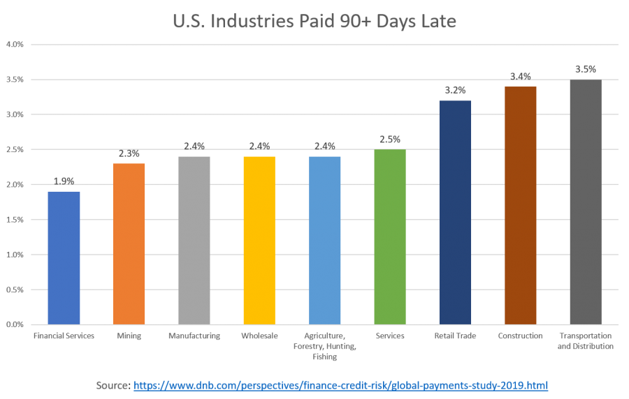Retail Trade, Construction and Transportation and Distribution industries have the most invoices that remain unpaid three months past their due date.