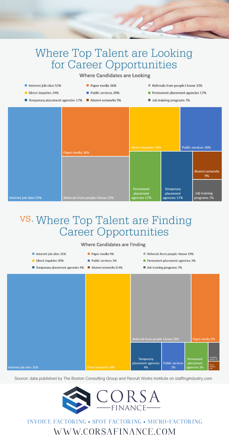 Where job seekers are looking for jobs online - infographic